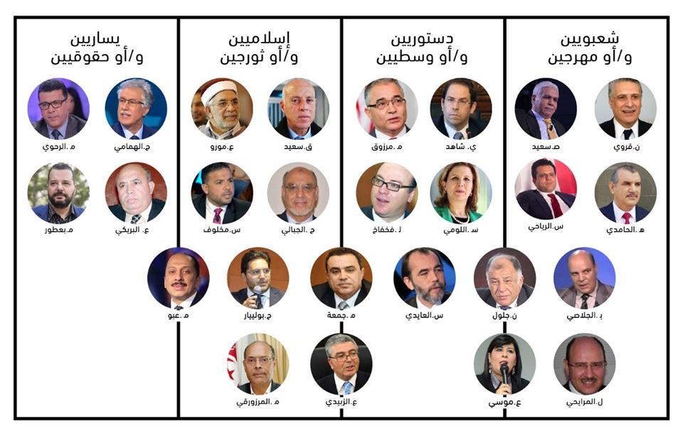 لتسهيل اختيارات الناخبين: تصنيف المترشحين للانتخابات الرئاسية الى 4 أصناف!!